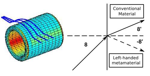-Los metamateriales hacen de la invisibilidad una realidad-En el caso de los metamateriales, el índice de refracción es negativo, por lo que consiguen que la luz que incide en ellos sea doblada hacia atrás o alrededor de los mismo